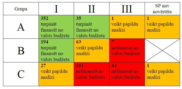 Izglītības ministrijas un AIP studiju programmu vērtējumu sinerģijas modelis, studiju programmu skaits katrā no segmentiem un informācija par iespējamo rīcību
