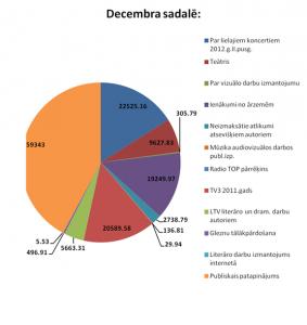AKKA LAA ziņas / autoratlīdzības sadale 2012.g. nogale